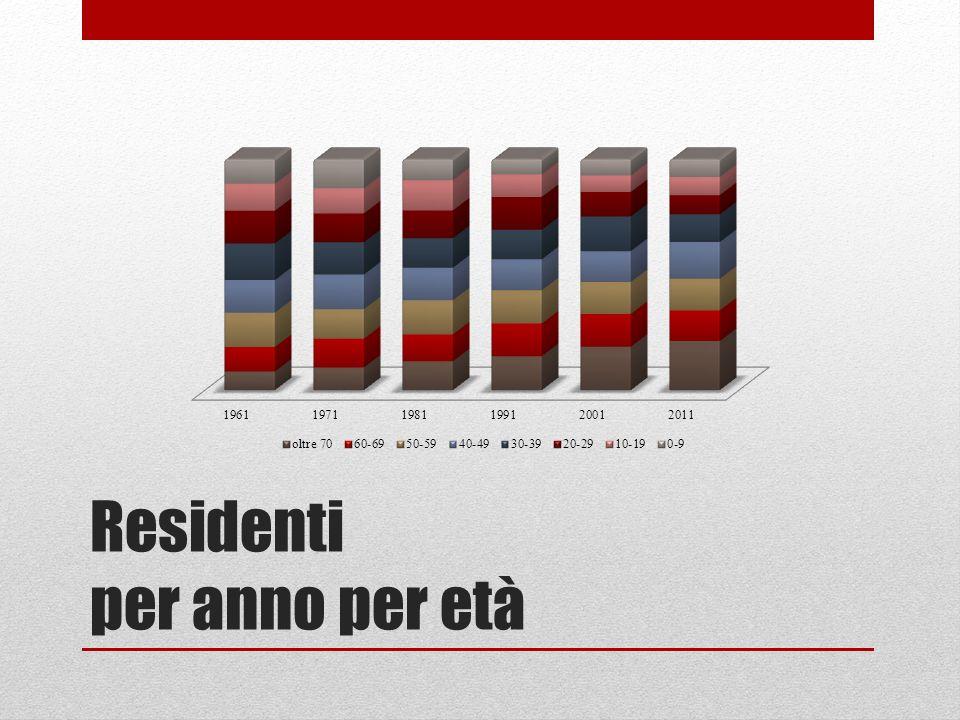 1961-2011 migliaia