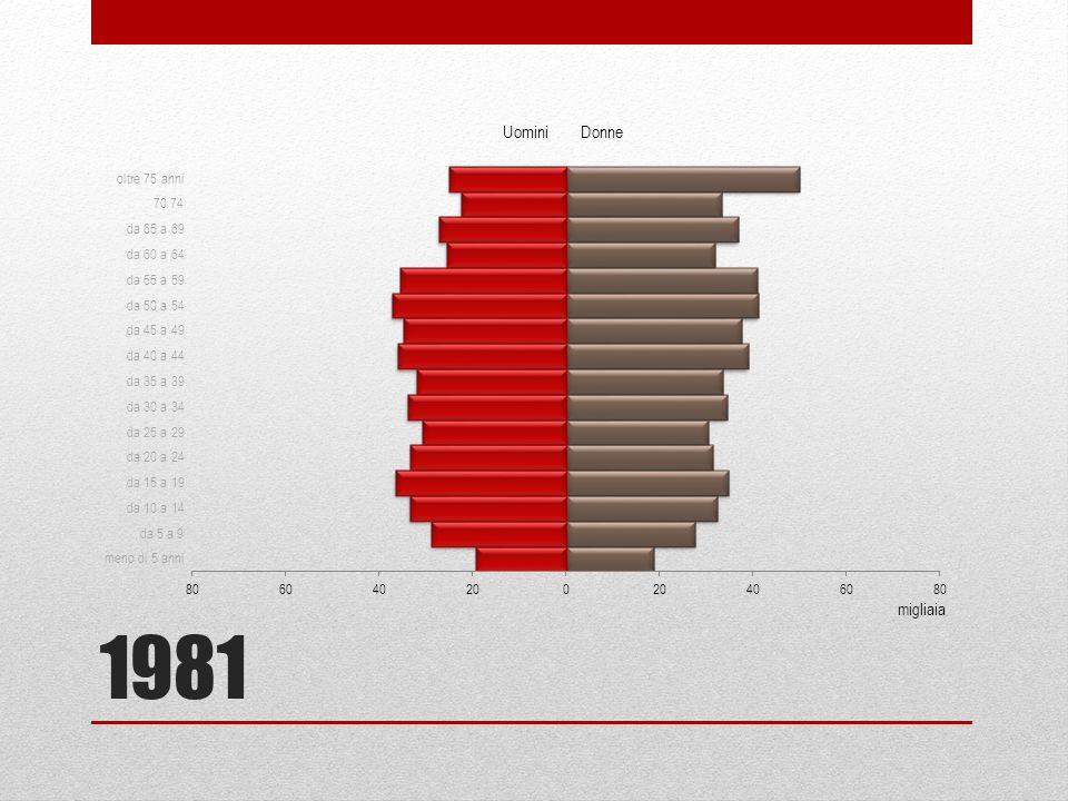 1991 migliaia Uomini Donne