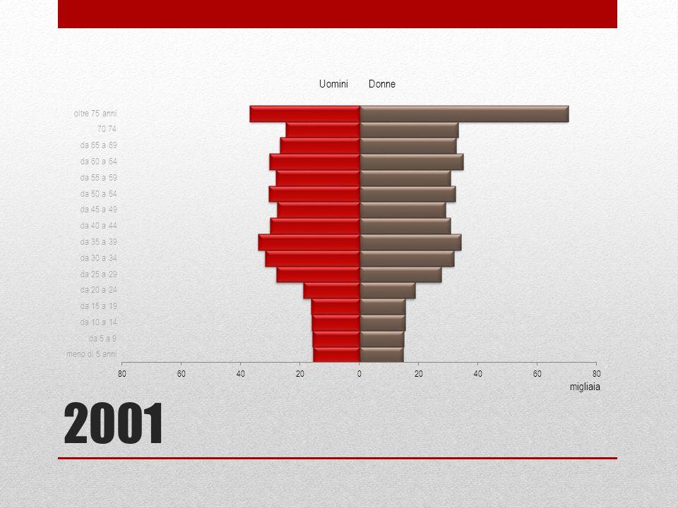 2011 migliaia Uomini Donne