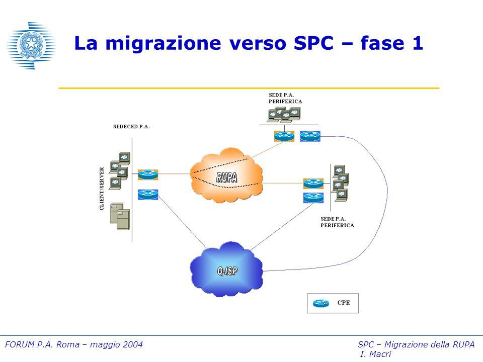 FORUM P.A. Roma – maggio 2004 SPC – Migrazione della RUPA I. Macrì La migrazione verso SPC – fase 2