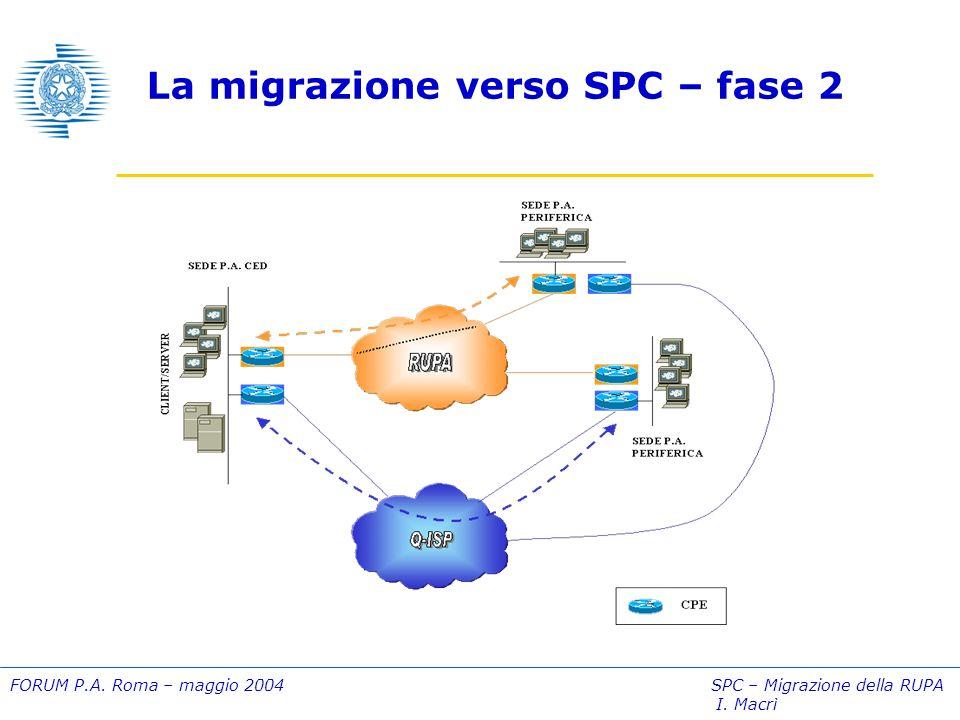 FORUM P.A. Roma – maggio 2004 SPC – Migrazione della RUPA I. Macrì La migrazione verso SPC – fase 3