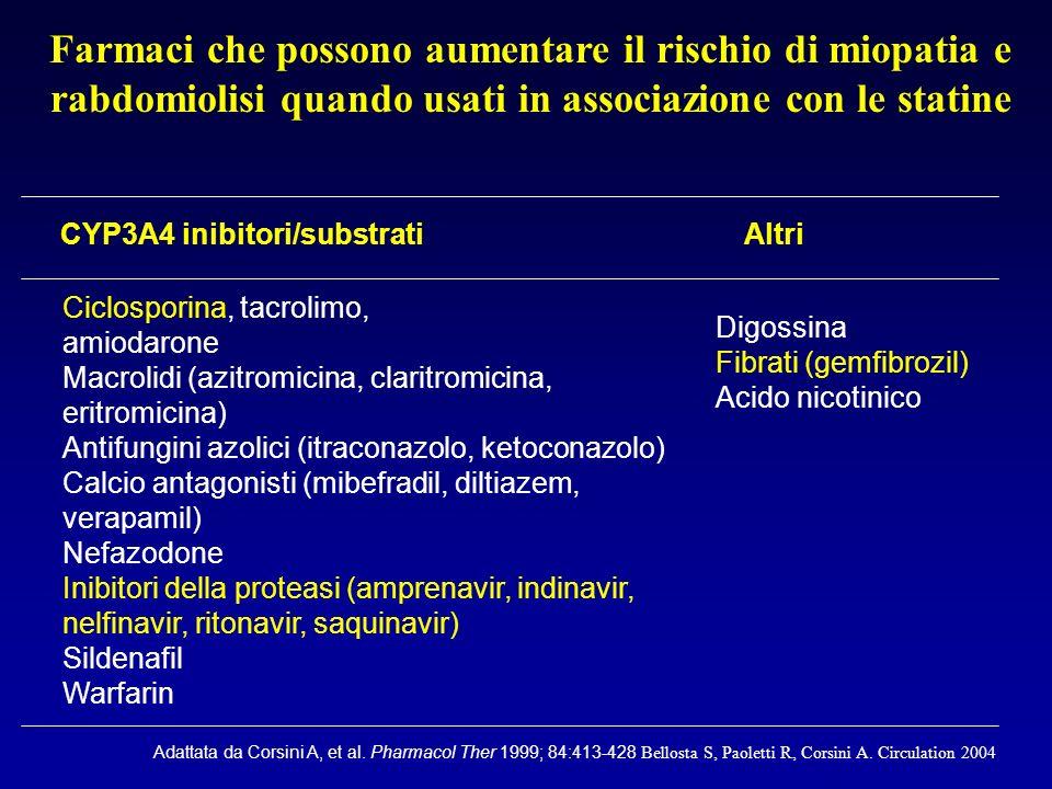 Effetto della co-somministrazione di ciclosporina sui parametri farmacocinetici delle statine Cerivastatin x 3.7 x 4.8 Fluvastatin x 1.9 x 1.3 Lovastatin x 20 – Pravastatin x 5–23 x 8 Simvastatin x 3–8 – AUC*C max * Atorvastatin x 6 *Values shown are the changes relative to the statin alone.