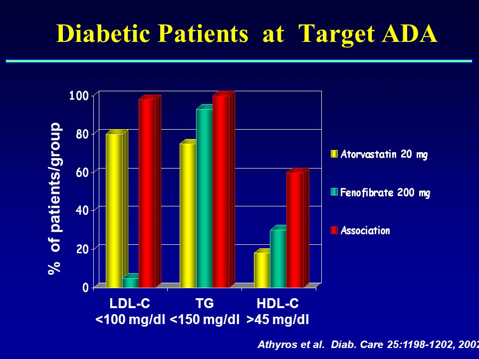NUMBER OF REPORTS OF RHABDOMYOLYSIS FOR FIBRATE/STATIN THERAPIES (1998 to 2002) Jones PH et al, Am J Cardiol, 95:120-122, 2005