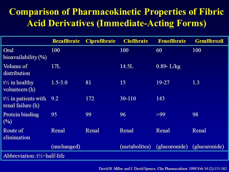 Pharmacokinetic Interactions Between Statins and Fibrates Alberto Corsini, PhD, Stefano Bellosta, PhD, and Michael H.
