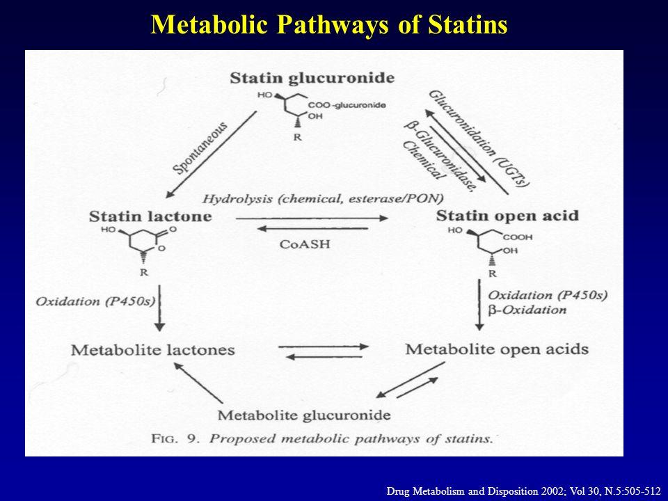 Inhibitory Effect of Gemfibrozil on In Vitro Formation Statin Glucuronide in Human Liver Microsomes 0 20 40 60 80 100 120 0200400600800 Simvastatin Atorvastatin Cerivastatin Rosuvastatin Statin glucuronide +lactone formation % of Control (Mean ± SD, n=3) Gemfibrozil conc, uM IC50, uM 354 316 82 ~400 Cerivastatin was more susceptible than other to the inhibitory effect of gemfibrozil via the glucoronidation pathway Prueksaritanont et al, DMD, 2002.
