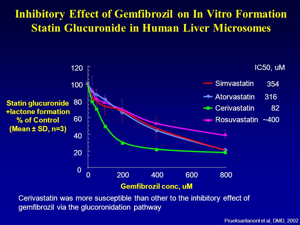 Plasma concentration of simvastatin and simvastatin acid after oral dose simvastatin following a 3-day pretreatment with gemfibrozil J T Backman et al.