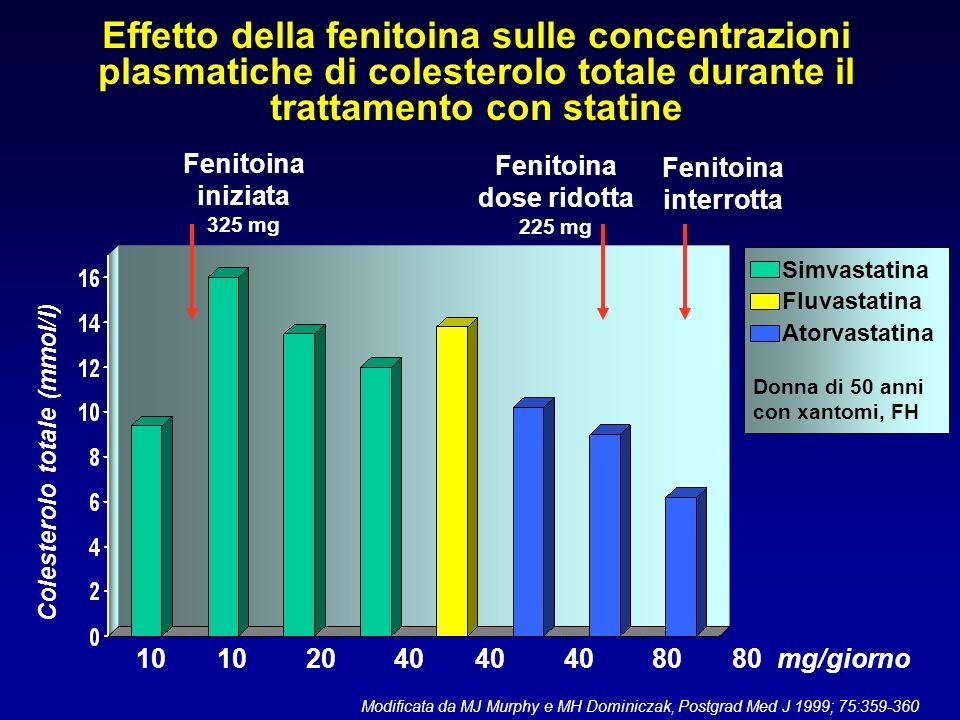 Concentrazioni plasmatiche di simvastatina in 10 soggetti sani Kyrklund C, et al.