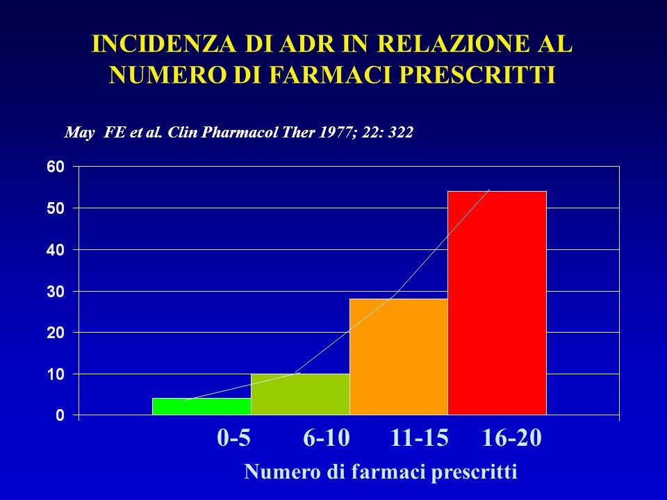 ADVERSE DRUG REACTIONS AS A FUNCTION OF INCREASING AGE Brandt N, Adv Stud Med, 6(4): 182-188, 2006
