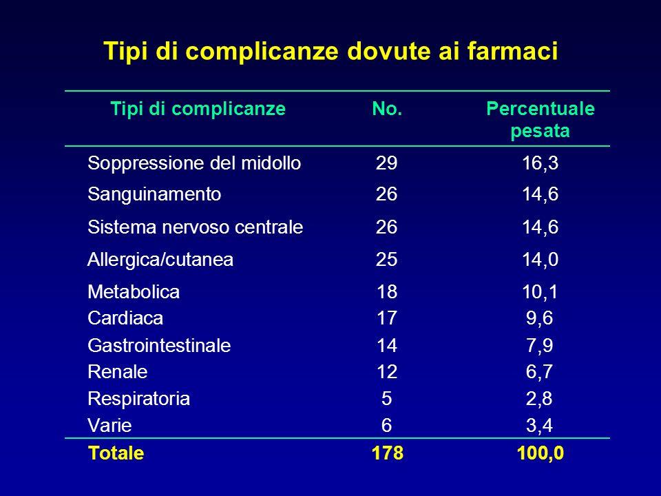 Effetto del numero totale di farmaci assunti per paziente sulla percentuale di pazienti con reazioni avverse ad uno specifico gruppo di farmaci % di pazienti con reazioni Numero di farmaci Altri farmaci Antipertensivi Anticoagulanti