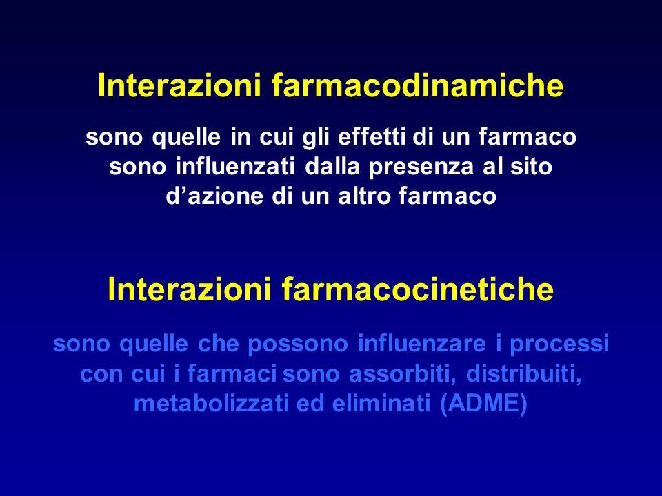 Classificazione ed esempi di interazioni tra farmaci Interazioni farmacodinamiche RISPOSTAESEMPIOCOMMENTO Tranilcipromina a Fenilpropanolamina Clorfeniramina b Alcool ClorpromazinaGuanetidina WarfarinVitamina K Inibendo le monoaminoossidasi, la tranilcipromina potenzia lazione simpaticomimetica della fenilpropanolamina Reciproci effetti sedativi La clorpromazina blocca la captazione della guanetidina nei neuroni adrenergici post-gangliari Ognuna riduce lefficacia dellaltra a Denota uninterazione unidirezionale; la freccia indica il farmaco influenzato b Denota una mutua interazione
