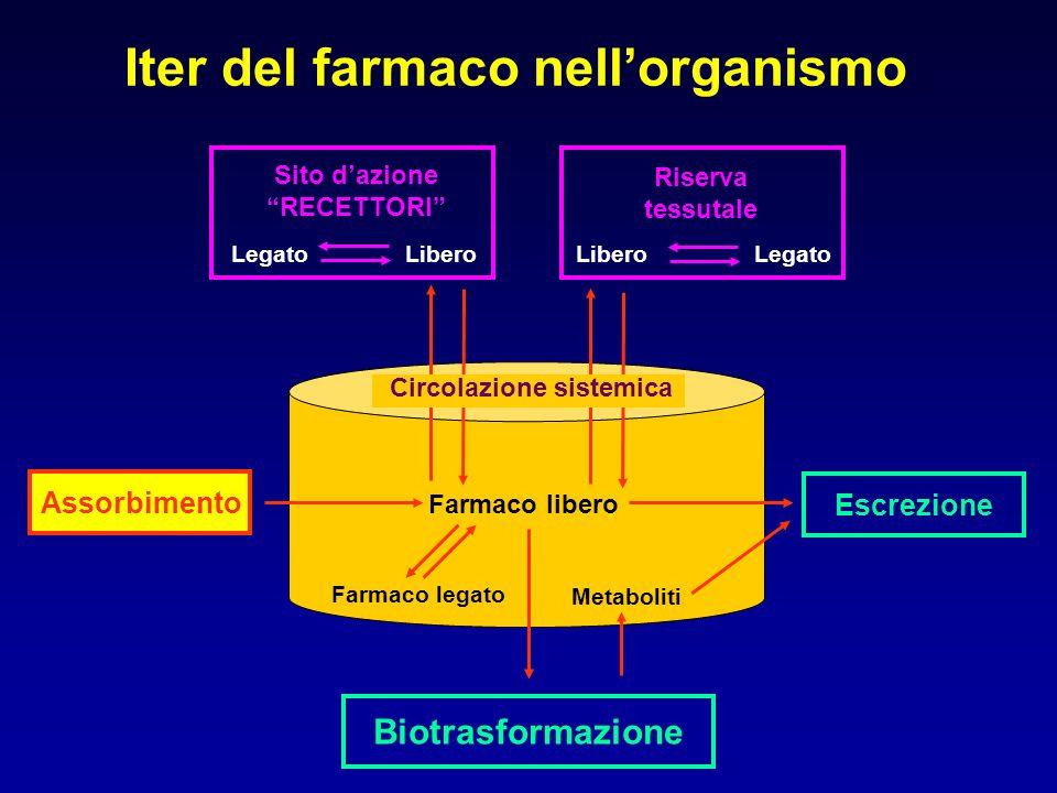 Interazioni con lassorbimento dei farmaci Effetti del cambiamento del pH gastrointestinale Formazione di complessi Cambiamento della motilità gastrointestinale