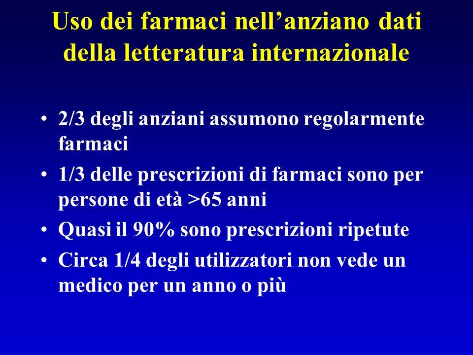 Numero di farmaci utilizzati dagli anziani in alcuni paesi europei Numero medio di farmaci/persona (età media 74.7 + 6 anni) –Svezia 7.6 (SD + 2.9) –Danimarca 6.8 (SD + 2.3) –Germania 7.5 (SD + 2.7) –Portogallo 6.5 (SD + 2.0) –Irlanda del Nord6.2 (SD + 2.0) –EIRE 6.6 (SD + 2.2) Kuopio Centre of Geriatric Nutrition and Drug Research