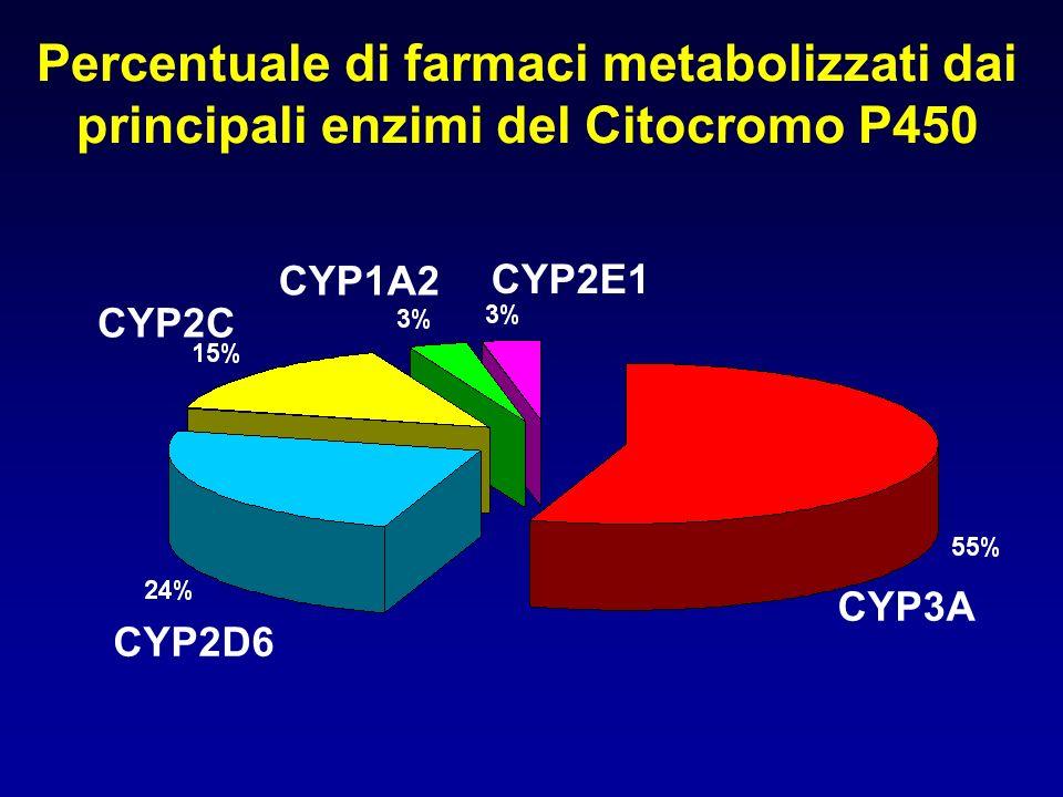 Isoenzimi umani del Citocromo P450 in grado di ossidare farmaci di uso clinico