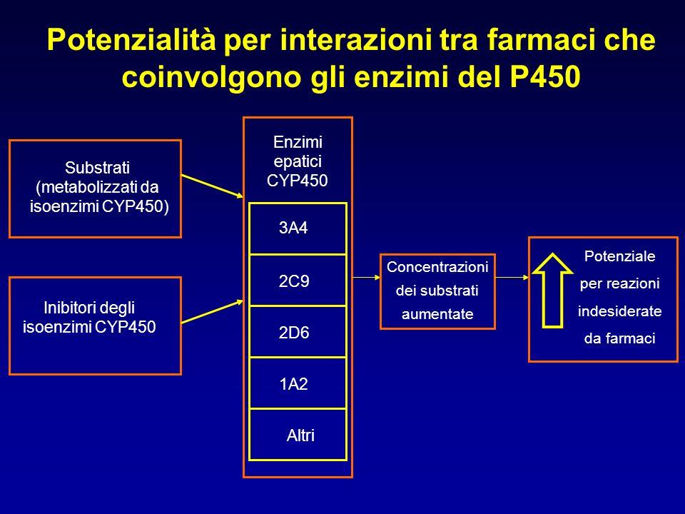 Esempi di inibizione farmacometabolica di rilievo clinico FARMACO Antiepilettici Fenitoina Carbamazepina Fenobarbitale Warfarina Cisapride Inibitori selettivi della ricaptazione della serotonina (SSRI) Altri farmaci che potenziano la trasmissione serotoninergica Clomipramina Destrometorfano Meperidina Tramadolo, ….altri FARMACO INTERAGENTE Isoniazide Verapamil Valproato Cimetidina Eritromicina Antimicotici azolici Chinidina Claritromicina Eritromicina Antimicotici azolici Inibitori delle MAO CONSEGUENZE POSSIBILI Rischio di tossicità del farmaco anticonvulsivo Rischio di emorragie Rischio di tachiaritmia ventricolari (torsione di punta) Rischio di sindrome serotoninergica con gli inibitori classici; meno frequente ma osservata anche con moclobemide Rischio di sindrome serotoninergica