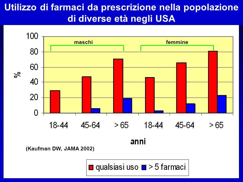 maschi femmine Utilizzo di qualsiasi farmaco (prescrizione e OTC) nella popolazione di diverse età negli USA (Kaufman DW, JAMA 2002)