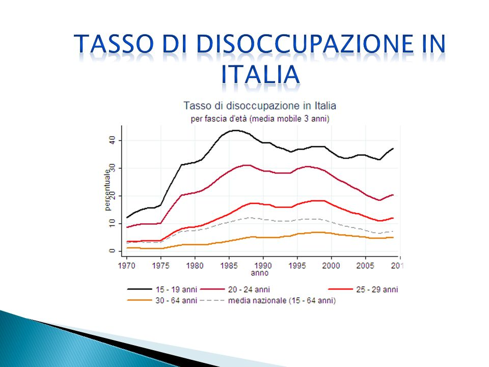 The bar chart shows which is the distribution of prosperity in Italy, after the crisis.