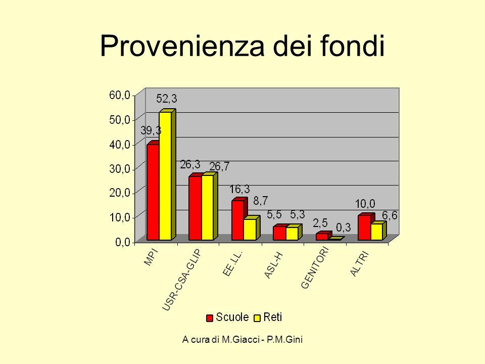 A cura di M.Giacci - P.M.Gini Iniziative di formazione attuate dalle scuole, singole e in rete,negli ultimi tre anni Iniziative segnalate 1.163 di cui pertinenti1.087