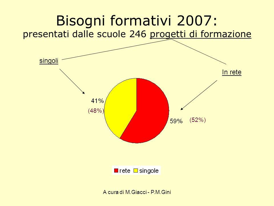 A cura di M.Giacci - P.M.Gini In retesingole Bisogni formativi Confronto con il monitoraggio 2006