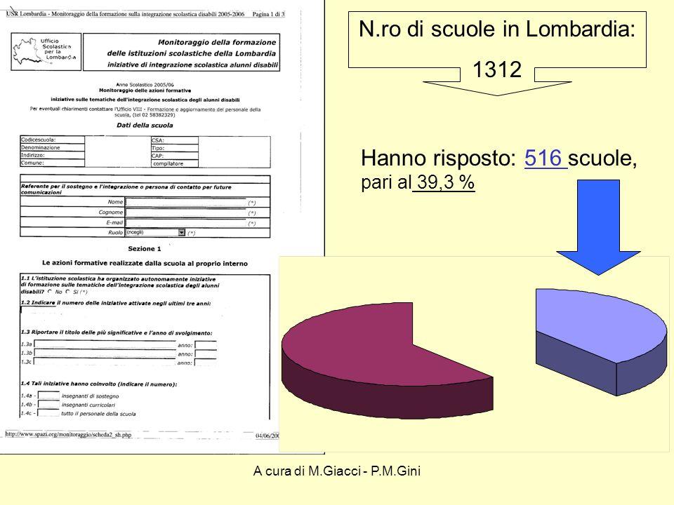 A cura di M.Giacci - P.M.Gini CHI HA COMPILATO IL QUESTIONARIO DIR.