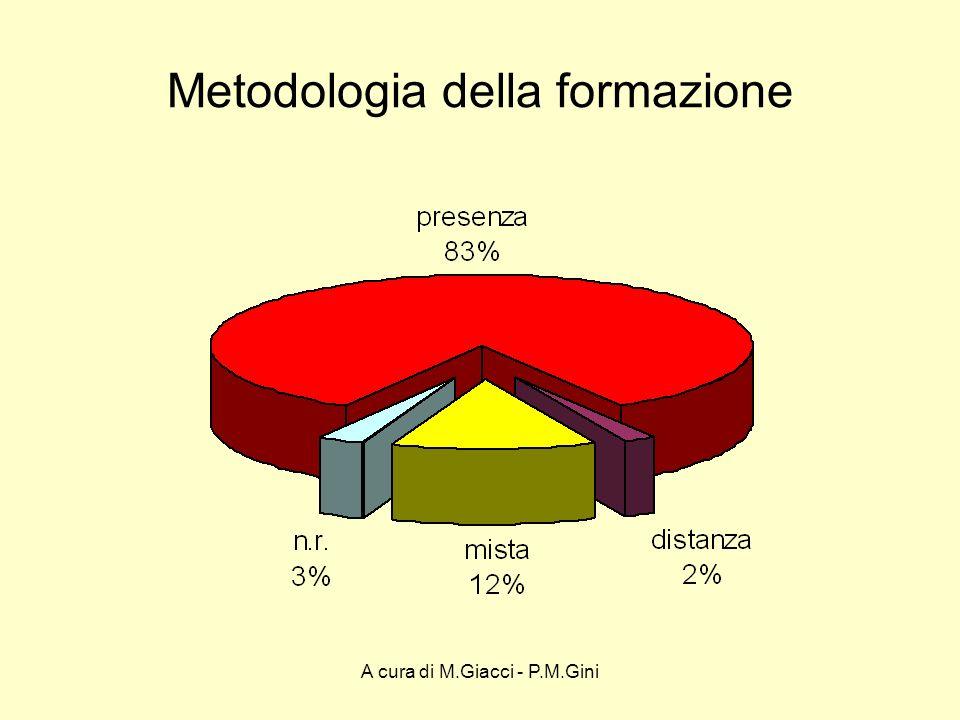 A cura di M.Giacci - P.M.Gini Metodologia della formazione Confronto con il monitoraggio 2006 Presenza+modulare +convegni+ric./az.