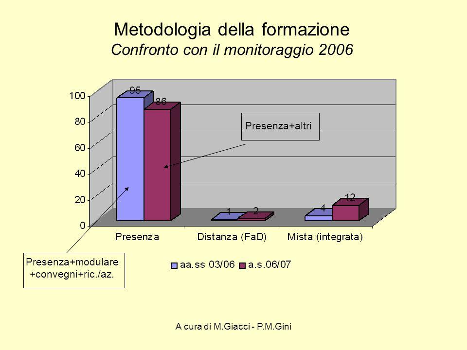 A cura di M.Giacci - P.M.Gini Aree tematiche prevalenti PC = programmazione e controllo degli interventi didattici TIC = uso tic nella didattica SH PI = progettazione interistituzionale e nuova regolamentazione OR = Orientamento e inserimento nel lavoro alunni H NR = non registrato