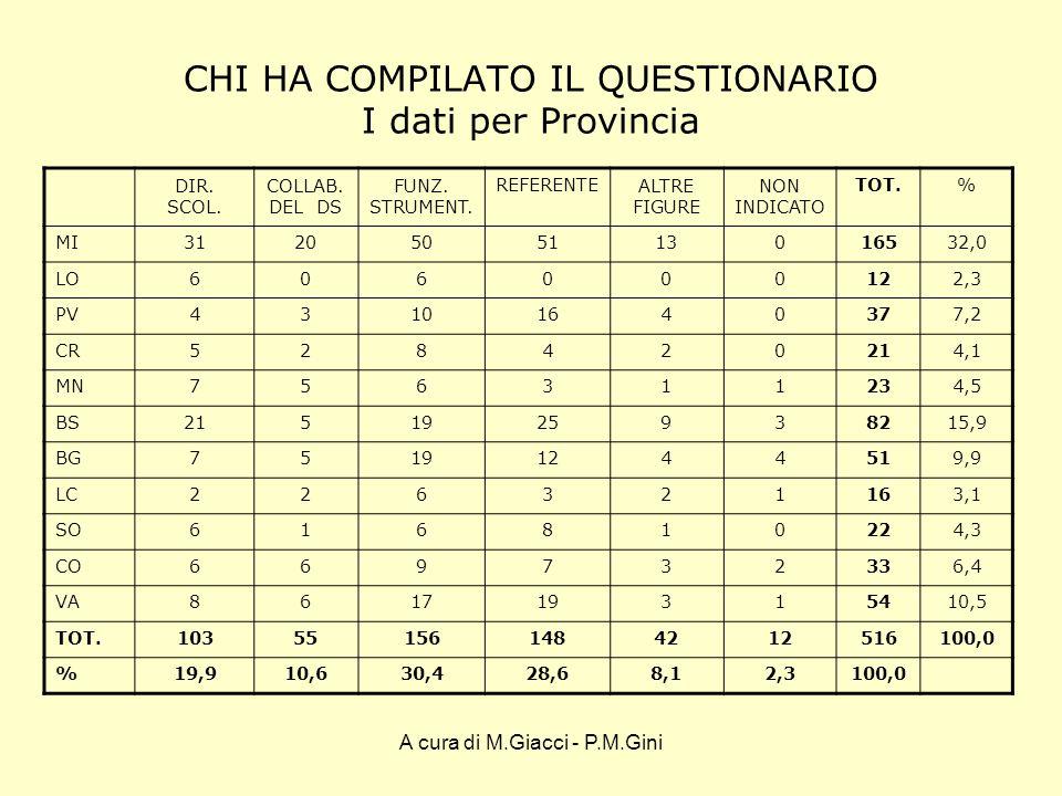 A cura di M.Giacci - P.M.Gini LINIZIATIVA DELLE SCUOLE SINGOLE E IN RETE N.RO DI SCUOLE CHE HANNO PROMOSSO INIZIATIVE AUTONOME N.RO INIZIATIVE ATTIVATE NEGLI ULTIMI 3 ANNI TOT.298 (22,7%)653 N.RO DI SCUOLE CHE HANNO PARTECIPATO A INIZIATIVE IN RETE N.RO INIZIATIVE IN RETE ATTIVATE NEGLI ULTIMI 3 ANNI TOT.276 (21%)716