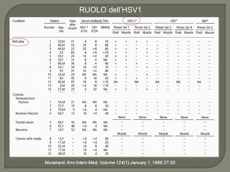 SINTOMATOLOGIA Paralisi completa 69% Lacrimazione 67% Dolore retroauricolare 52% Disgeusia 34% Iperacusia 14% Riflesso Stapediale 71% Peitersen E.