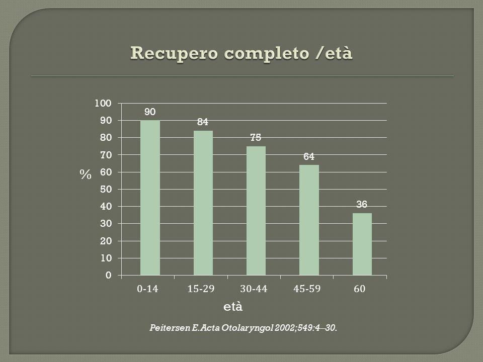 Peitersen E. Acta Otolaryngol 2002;549:4–30.