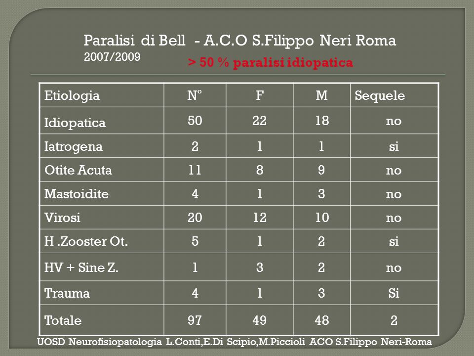 HospitalTotal number of case of BP, in 3 years Estimated populatio n at risk Cumulative incidence (per 100,000 per year) S.Andrea125218,35757,25 S.Filippo97180,55753,72 Gemelli94180,55752,06 S.Carlo65135,03848,13 Total381714,50953,32 Incidence of BP distribution in the four Hospitals belonging to the health District ASL RM/E in Rome Italy S.Monini,A.I.Lazzarino,C.Iacolucci,A.Buffoni,M.Barbara.Acta Othorinolaryngology Italica.2010;30:198- 204