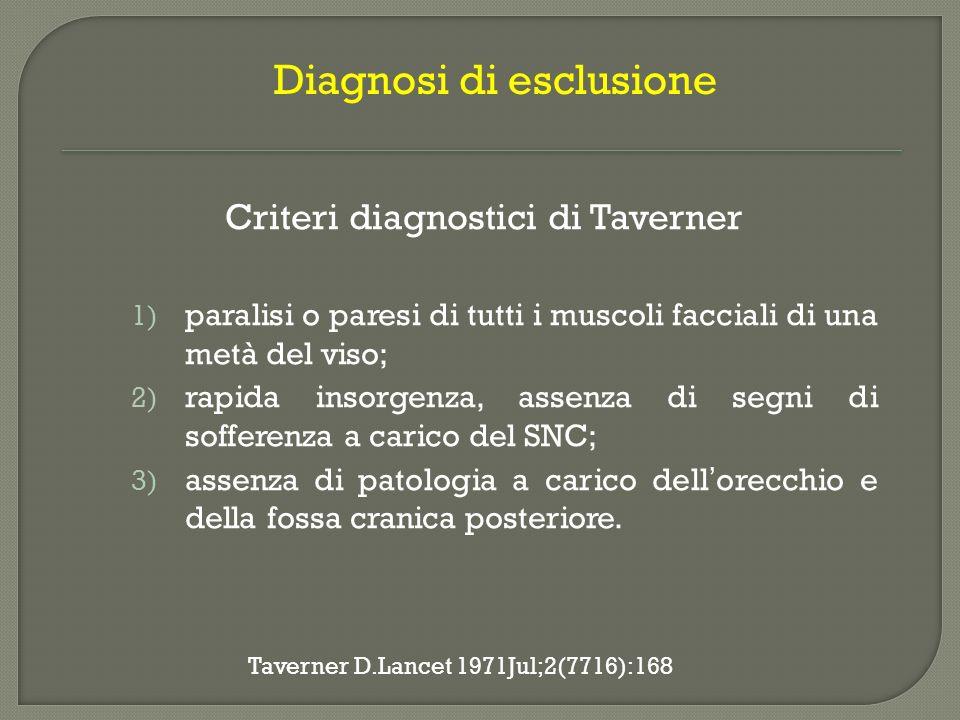 CongeniteAnomalie di sviluppo del II arco branchiale Assunzione farmaci teratogeni Infezioni in gravidanza InfettiveVirali (Herpes Zoster) Batteriche (Oto-mastoidite) Parassitarie MetabolicheDiabete mellito Ipertensione arteriosa ImmunitarieSarcoidosi Guillan Barrè Sindrome di Miller-Fischer LES Miastenia Gravis Sclerosi a Placche TraumaticheTrauma cranico NeoplasticheNeurinoma del VII Neurinoma dellVIII Tumori dellorecchio medio Leucemie –linfomi Tumori della parotide IatrogeneChirurgiche Vaccini farmaci