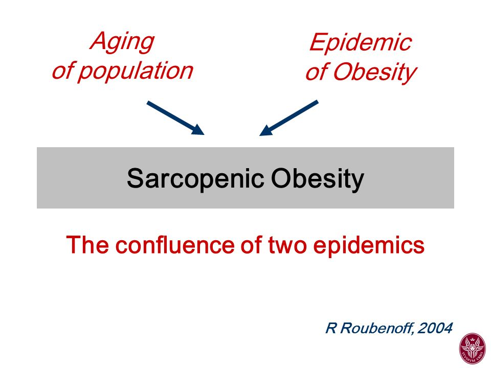 NormalObese Sarcopenic Obese 5.0 6.0 7.0 Relative Muscle Mass (kg/m2) 203040 % Body Fat Median -2 SD below Young adult mean Baumgartner, 2000 Body composition in healthy aging: the New Mexico Elder Health Survey and the New Mexico Aging Process Study Definition of Sarcopenia and Sarcopenic Obesity Sarcopenia Muscle mass/ height squared less than -2SD below the young adult mean Sarcopenic obesity Muscle mass/ height squared less than -2SD below the young adult mean With % Fat > 27 in men and 38 in women