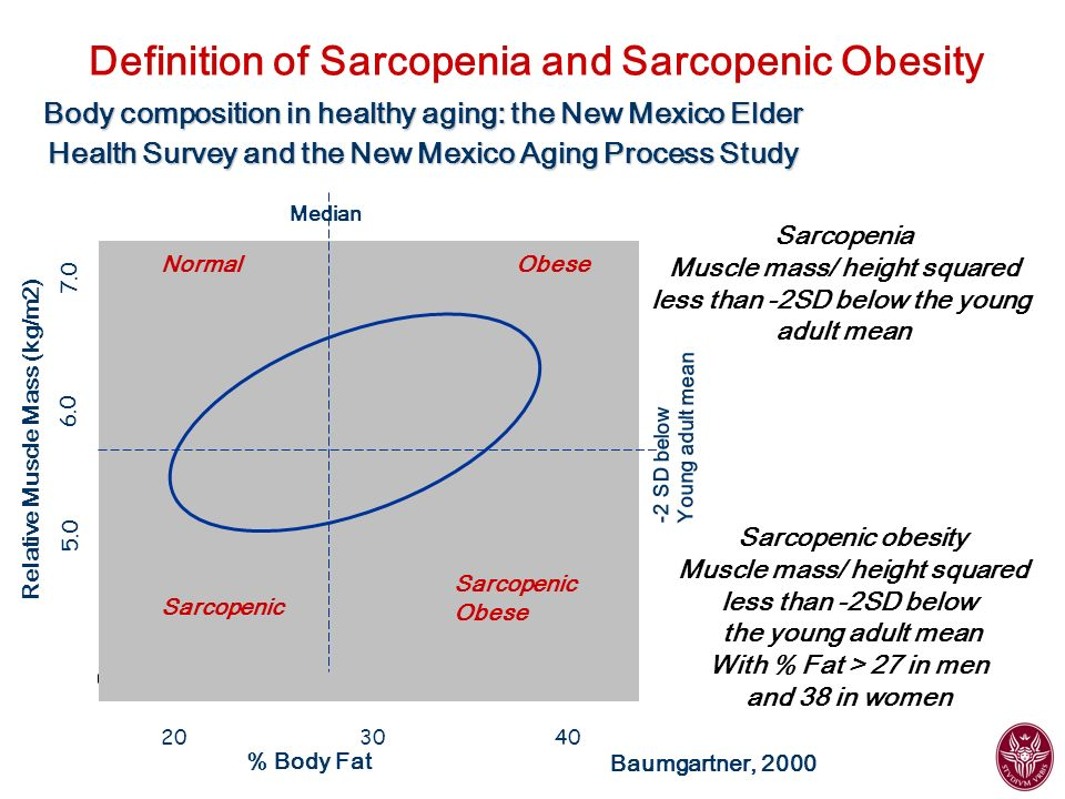 Prevalences of obesity, sarcopenia and sarcopenic-obesity by age in the combined New Mexico Elder Health Survey and New Mexico Aging Process Study % <70 y70-74 y75-79 y>80 y Obese Normal Sarcopenic Sarcopenic-Obese Baumgartner et al, 2000