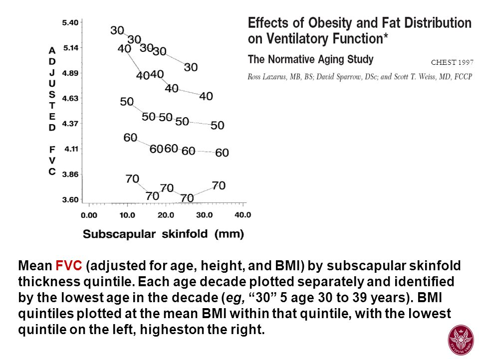 An 18-year follow-up of overweight and risk of Alzheimer disease.