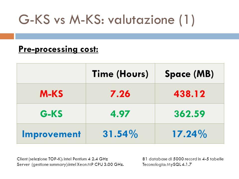 G-KS vs M-KS: valutazione (2) Allaumentare del numero delle keyword, il recall di M-KS crolla a causa del limite dato dallutilizzo delle relazioni binarie RecallPrecisionQuery Response Time