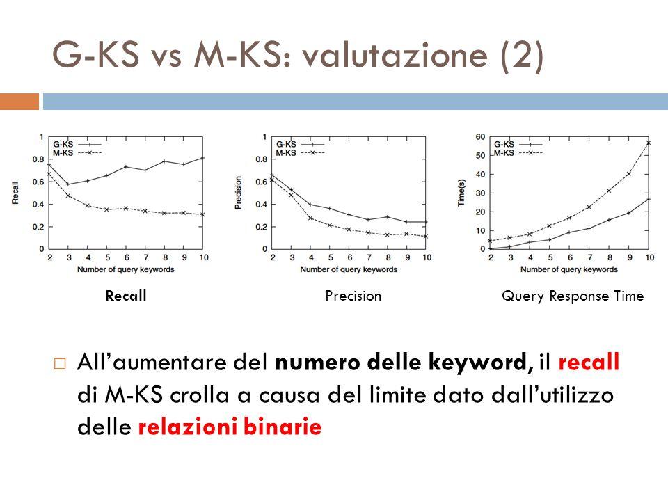 G-KS vs M-KS: valutazione (3) Al crescere di K (numero di DB in output), il tempo di esecuzione dellalgoritmo è pressappoco costante poiché il tempo di calcolo dei TOP-K DB è trascurabile rispetto al tempo di estrazione dei summaries RecallPrecision Query response time