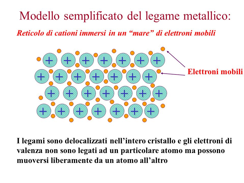Malleabilità = lavorati in lamine sottili Duttilità = lavorati in fili sottili La malleabilità e duttilità diminuiscono allaumentare della forza del legame metallico, che aumenta con laumento del numero di elettroni delocalizzati nel legame metallico.