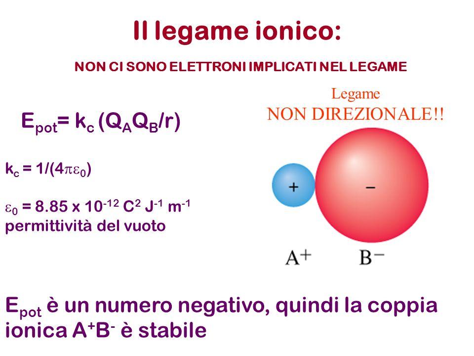 Reticolo cristallino Un sistema di Na + ioni positivi e di Cl - ioni negativi organizzato in un reticolo cristallino è piu stabile rispetto a coppie isolate di ioni Na + e Cl -, perché lattrazione tra cariche opposte prevale sulla repulsione tra cariche opposte