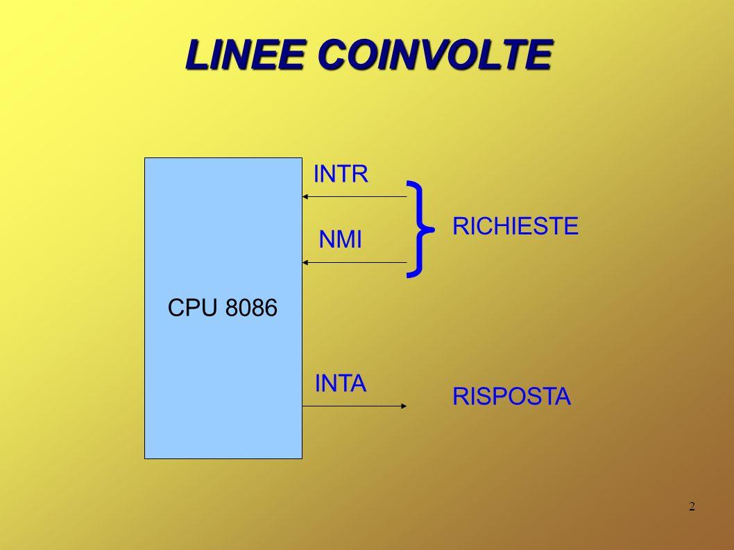 3 IVT 00 01 02 FF NN La IVT (Interrupt Vector Table – Tabella dei Vettori di Interruzione), utilizzata per gestire l interrupt in modo vettorizzato, è posizionata all inizio della RAM, all indirizzo 00000H.