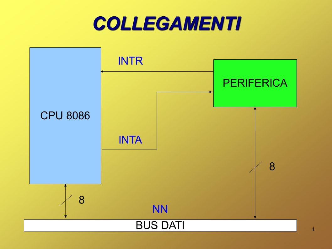 5 COSA AVVIENE CPU 8086 PERIFERICA BUS DATI 3 IF=1 1 INTR 2 INTA 8 8 NN