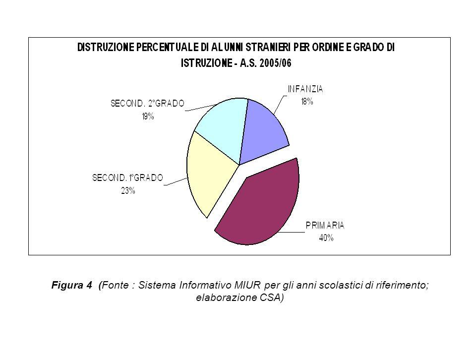 Figura 5 (Fonte : Sistema Informativo MIUR; elaboraz.