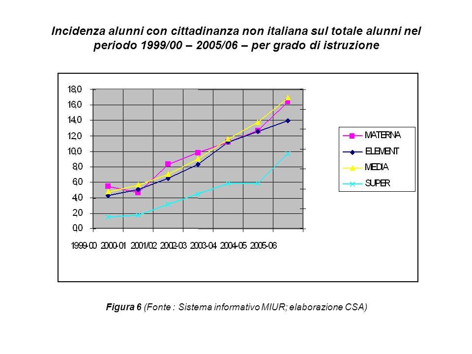 Valori percentuali dell incidenza alunni con cittadinanza non italiana sul totale alunni nel periodo 1999/00 – 2005/06 – per grado di istruzione GRADO ISTRUZIONE 1999- 002000-012001/022002-032003-042004-052005-06 SCUOLA DELLINFAN ZIA 5,54,78,39,811,212,716,4 SCUOLA PRIMARIA 4,356,68,311,112,514 SCUOLA SEC.