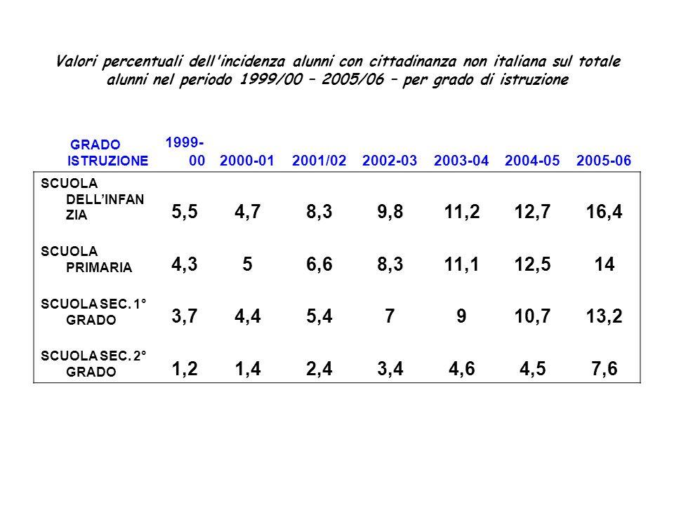 Alunni non italiani per genere – 2003/04 Figura 7 (Fonte : Rilevazione CSA di Piacenza, sul 78% degli alunni non italiani) – 2003/04