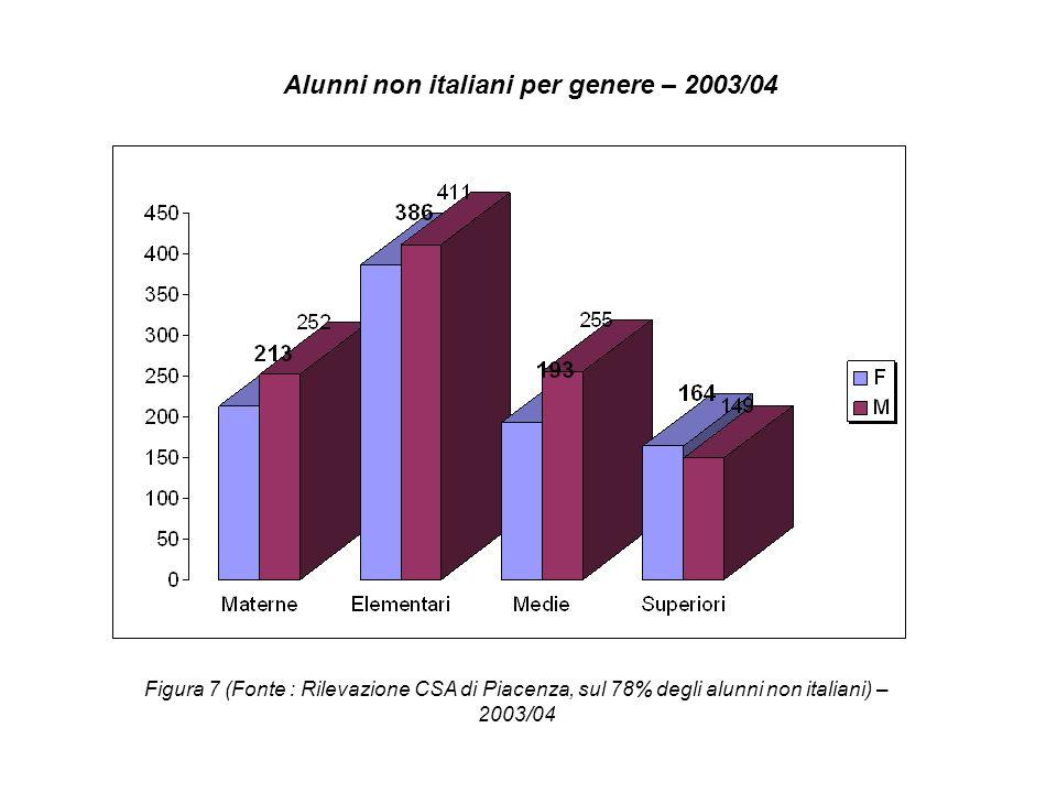 Alunni non italiani per genere – 2004/05 Figura 8 (Fonte : Rilevazione CSA di Piacenza, sul 100% degli alunni non italiani, giugno 2005)