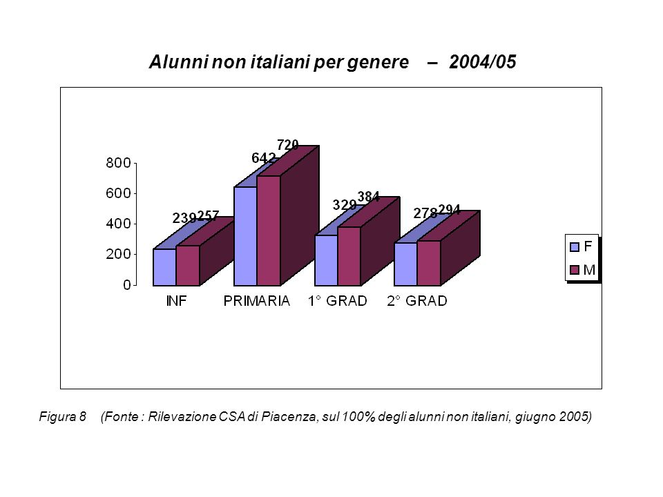 Alunni non italiani per genere - 2005/06 Figura 9 (Fonte : Rilevazione CSA di Piacenza sui dati del sistema informativo)