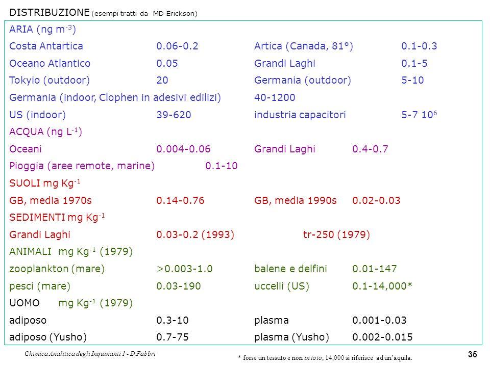 Chimica Analitica degli Inquinanti 1 - D.Fabbri 36 TRASFORMAZIONI CHIMICHE.