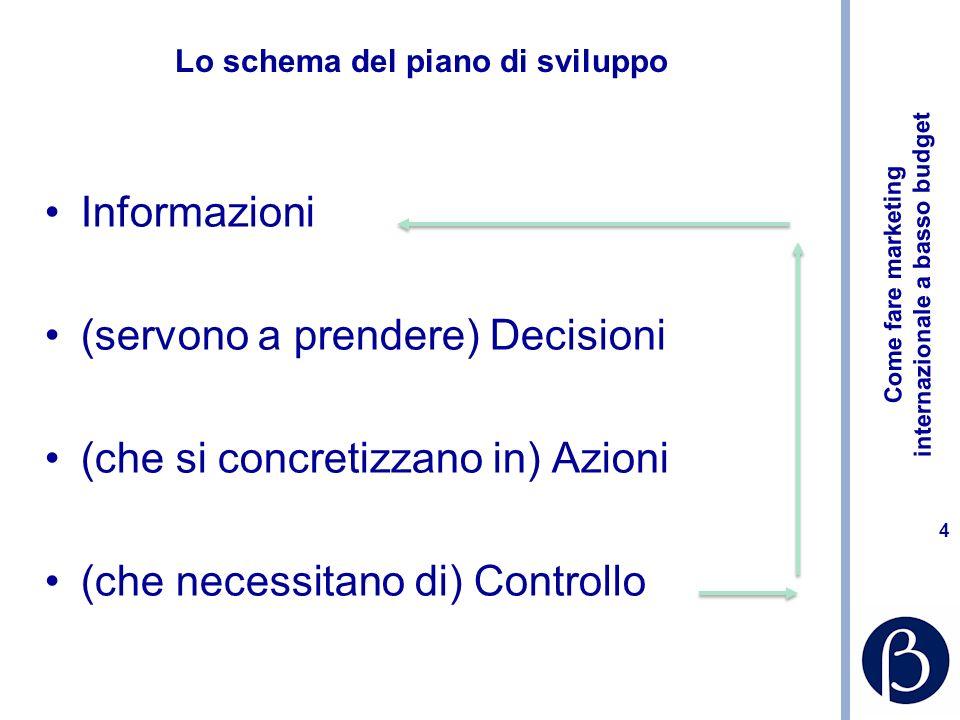 Come fare marketing internazionale a basso budget 4 Lo schema del piano di sviluppo Informazioni (servono a prendere) Decisioni (che si concretizzano in) Azioni (che necessitano di) Controllo