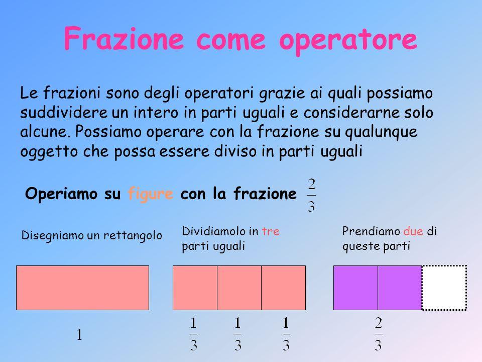 Frazione come operatore a 21435 123 Dividiamo a in 5 parti uguali Prendiamo tre di queste parti Operiamo su segmenti con la frazione
