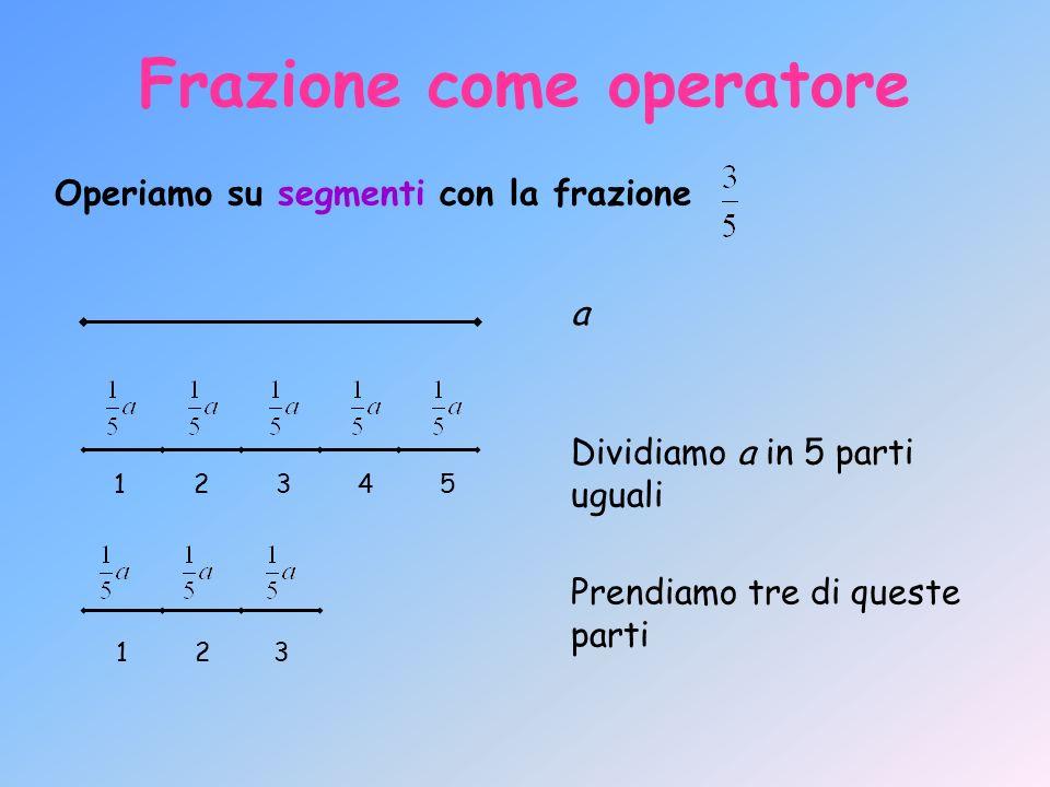 Frazione come operatore Operiamo su numeri con la frazione Dividiamo il gruppo di 20 in 4 gruppetti20 : 4 = 5 Prendiamo 3 dei gruppetti ottenuti5 x 3 = 15 Per ottenere i di 20 si esegue il calcolo:(20 : 4) x 3 Applicare una frazione come operatore ad un numero significa dividerlo per il denominatore e moltiplicare il risultato per il numeratore