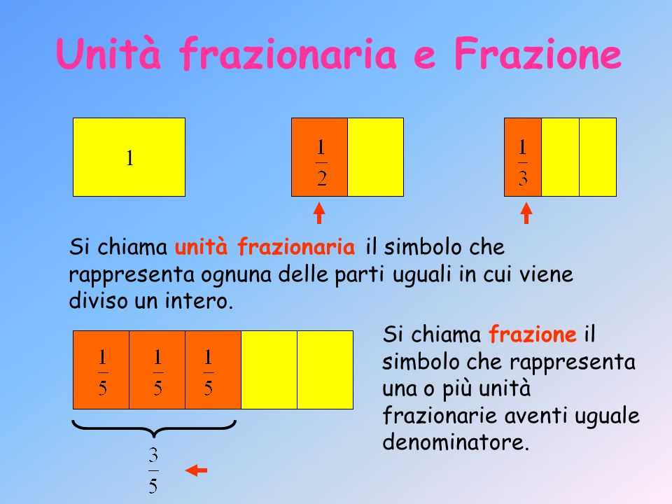 Frazione numeratore denominatore linea di frazione Termini della frazione Si chiama frazione ogni coppia ordinata di numeri naturali, a e b, e si scrive