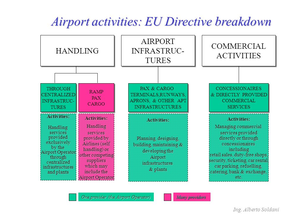 BeforeBeforeAfterAfter the Airport Operator is the only (or the main) Handling Agent More Airlines on self- handling and Handling Companies operating contemporarily Airport semi- monopoly (higher prices) but capacity optimization and easier Quality control Lower prices but capacity reduction and risk of decrease in service Quality and airport image More competition More capacity EU Directive 96/67 EU Directive 96/67